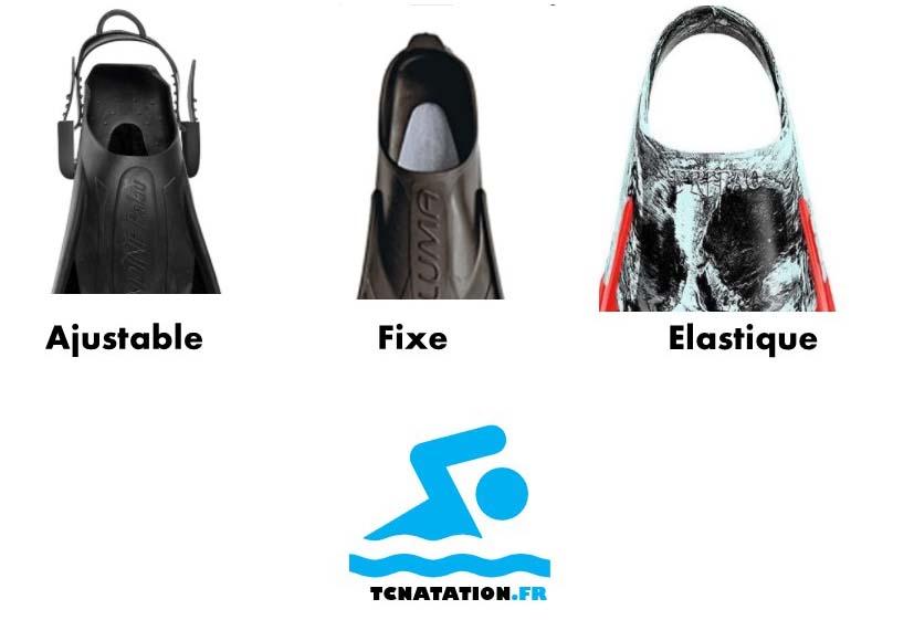 Photo explicative qui montrent les différents système de réglage des palmes : ajustable/fixe/élastique
